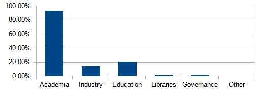 Academia (93.4%), Industry (14.5%), Education (20.9%), Libraries (1.7%), Governance (2.4%), Other (0.1%)