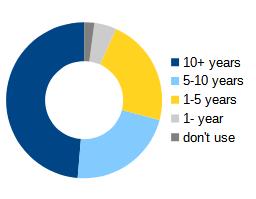 more than 10 years (48.7%), 5 to 10 years (22.2%), 1 to 5 years (22.4%), less than 1 year (4.6%), I don't use dblp (2.1%)