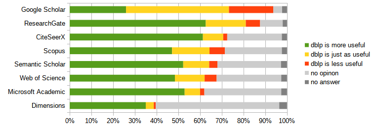 Google Scholar (27.7%/50.6%/21.8%); ResearchGate (71.5%/21.0%/7.5%); CiteSeerX (84.6%/12.9%/2.5%); Scopus (65.9%/24.1%/9.9%); Semantic Scholar (76.8%/17.6%/5.6%); Web of Science (71.6%/20.2%/8.2%); Microsoft Academic (85.4%/11.5%/3.2%); Dimensions (88.4%/9.3%/2.3%)