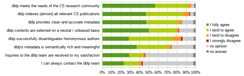 dblp meets the needs of the CS research community (59.2%/37.6%/3.0%/0.1%); dblp indexes (almost) all relevant CS publications (49.7%/42.0%/7.4%/0.8%); dblp provides clean and accurate metadata (55.5%/40.7%/3.4%/0.5%); dblp contents are selected on a neutral / unbiased basis (60.7%/35.5%/3.0%/0.8%); dblp successfully disambiguates homonymous authors (33.0%/54.9%/10.4%/1.7%); dblp's metadata is semantically rich and meaningful (49.47%/45.94%/4.06%/0.53%); Inquiries to the dblp team are resolved to my satisfaction (62.9%/30.0%/5.7%/1.4%); I can always contact the dblp team (53.3%/36.1%/7.6%/3.0%)